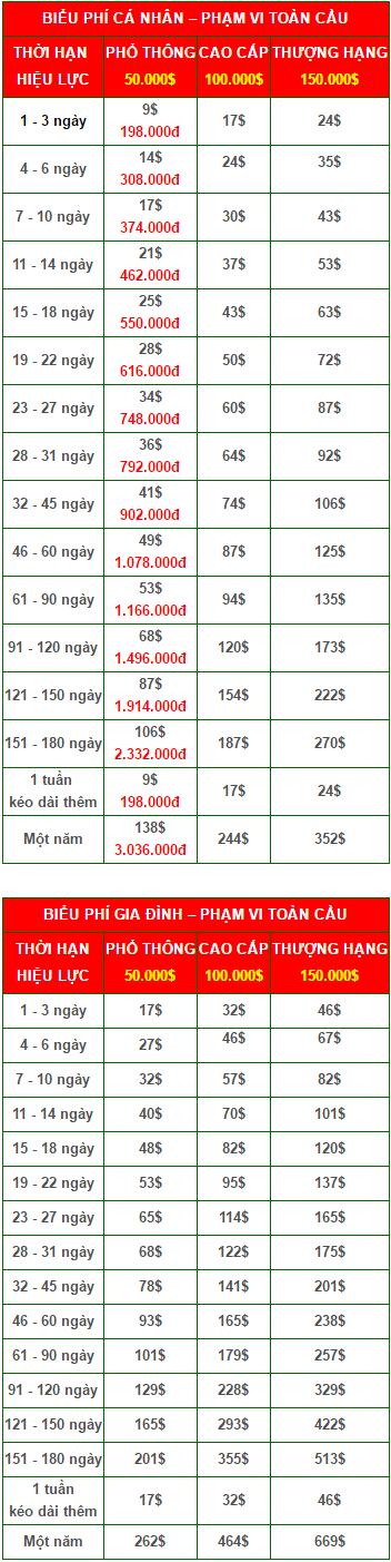 biểu phí bảo hiểm du lịch quốc tế Bảo Minh