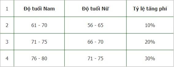 quy định tăng phí bảo hiểm du lịch Bảo Minh
